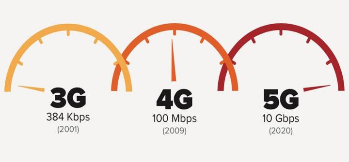 Wat is 5G?